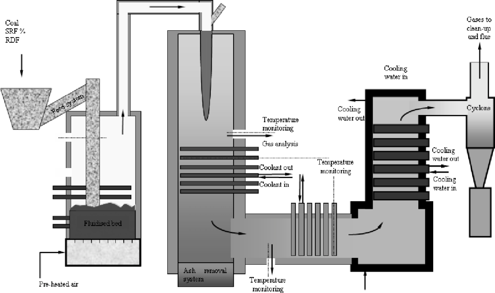 medium resolution of schematic diagram of fluidized bed combustor2 3 4