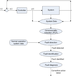figure 2 1 block diagram showing the entire fault isolation process [ 1286 x 1226 Pixel ]