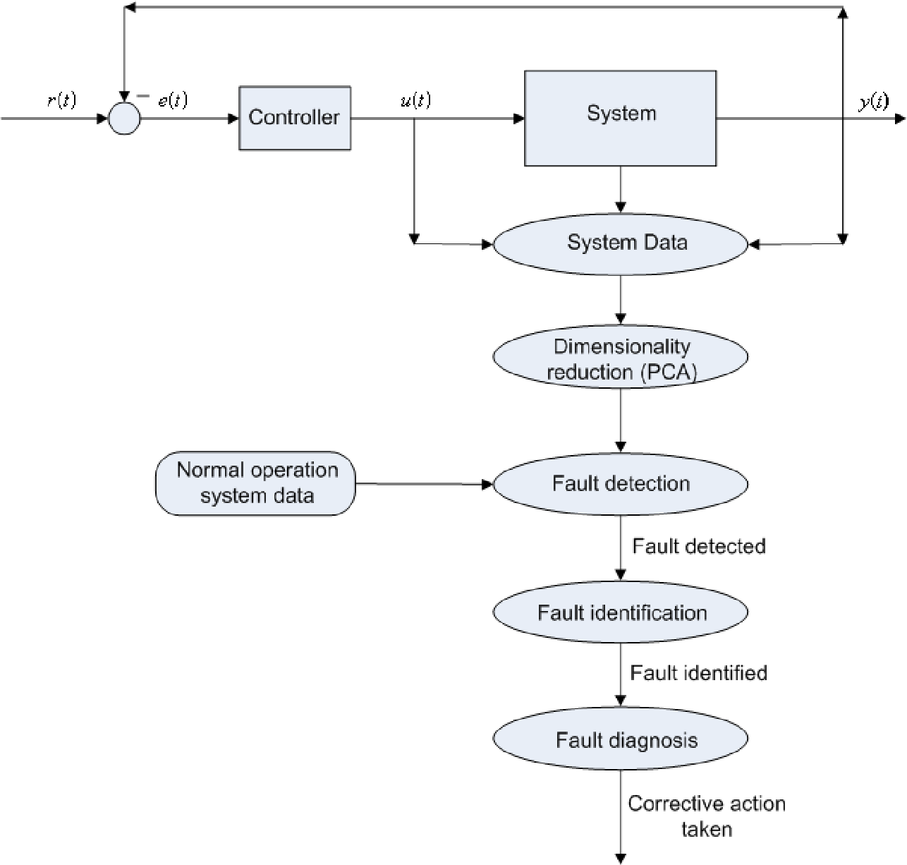 hight resolution of figure 2 1 block diagram showing the entire fault isolation process