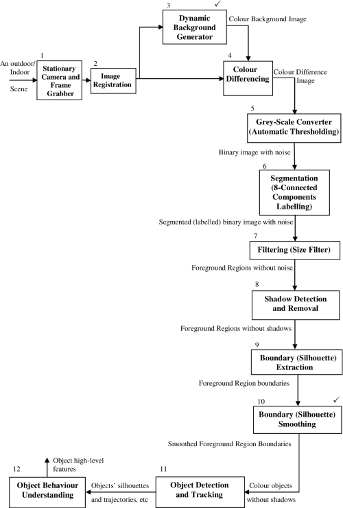 small resolution of 2 1 a simple block diagram for detecting and tracking objects