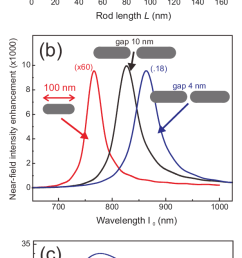 fdtd simulation results for single and two wire au nanoantennas  [ 618 x 1448 Pixel ]