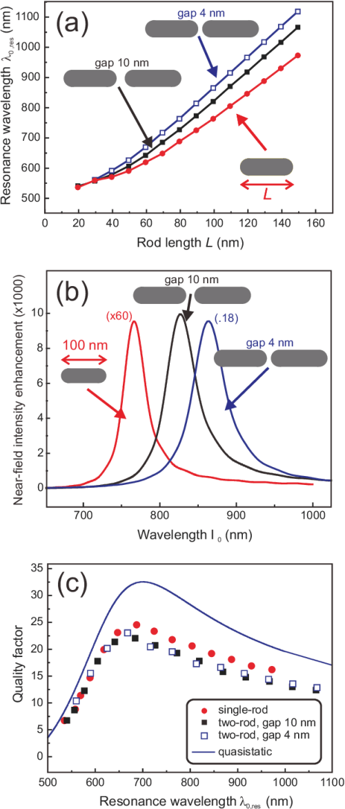 small resolution of fdtd simulation results for single and two wire au nanoantennas
