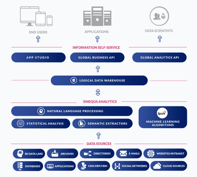 An illustration of Sinequa's architecture platform
