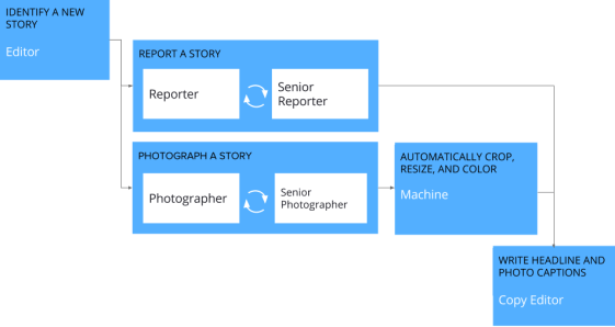 An example workflow in Orchestra