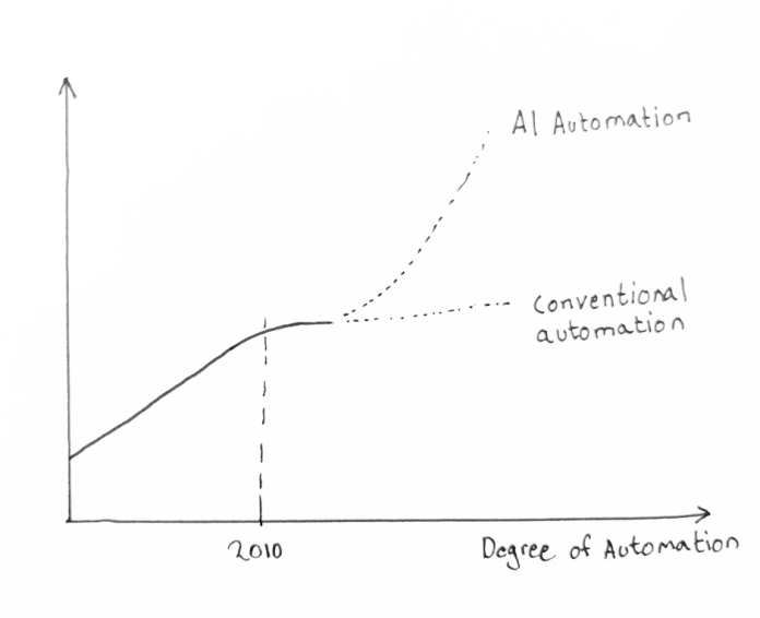 degree of automation