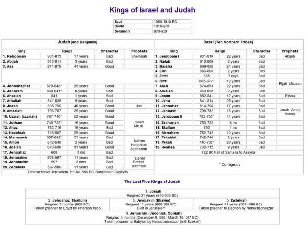 AllkingsofIsrael