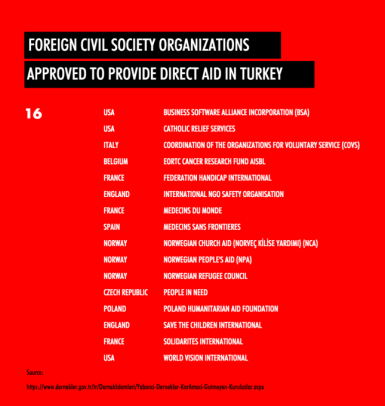 foreign civil society organizations ngos approved to provide direct aid in turkey