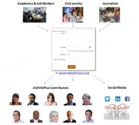 AidDataHotline_Diagram