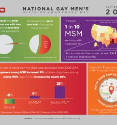 national gay men s hiv aids awareness day [ 1024 x 801 Pixel ]