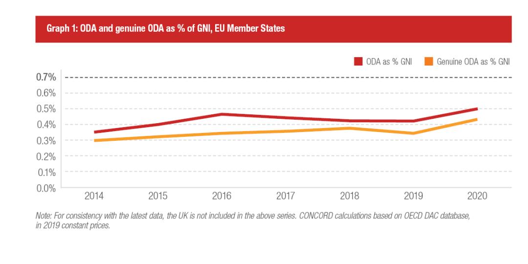 Graph 1: ODA and genuine ODA as % of GNI, EU Member States