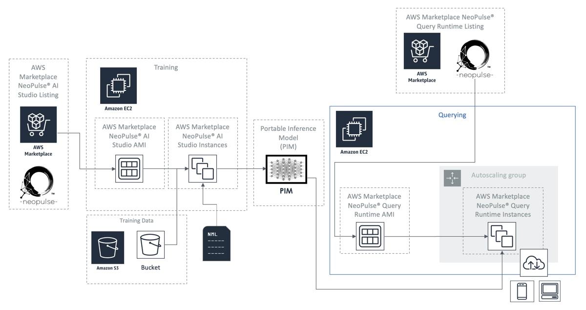 AI_Studio on AWS diagram