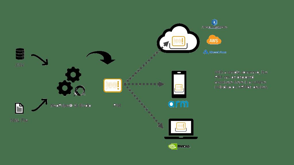 On cloud AI platform workflow