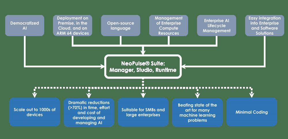 AI Platform - NeoPulse Operating System workflow