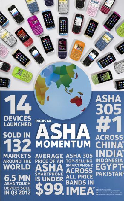 Asha Momentum