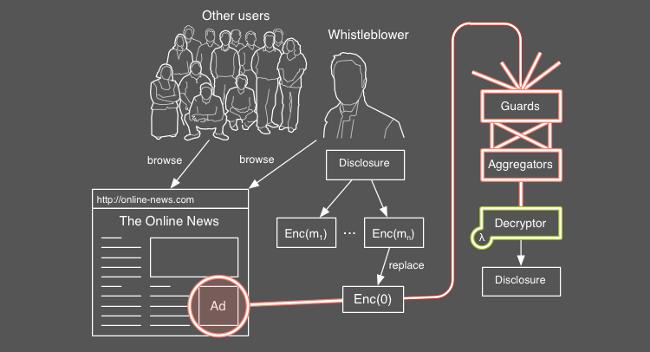 adleaks_esquema_funcionamiento