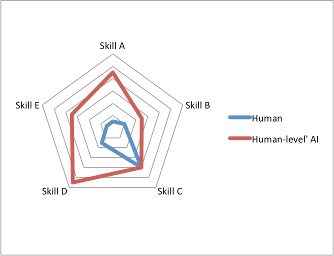 Human-Level AI