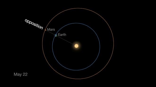 La Tierra y Marte en su punto más cercano de 2016.