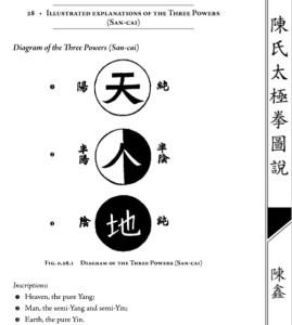 "Ten Chi Jin - Cielo Tierra Hombre De ""The Illustrated Canon de Chen Taijiquan de la familia"" por Chen Xin"