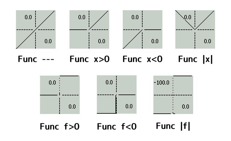 OpenTXのCurv設定例(Func)