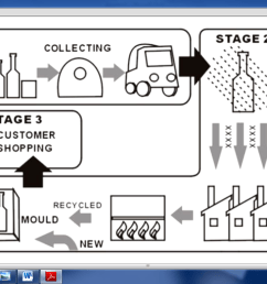 the diagram illustrates the recycling process of glass bottles the whole process is a cycle which can be divided into three main stages  [ 1366 x 768 Pixel ]