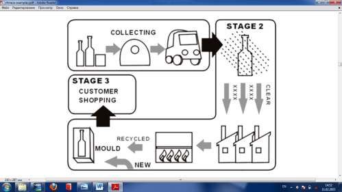 small resolution of the diagram illustrates the recycling process of glass bottles the whole process is a cycle which can be divided into three main stages