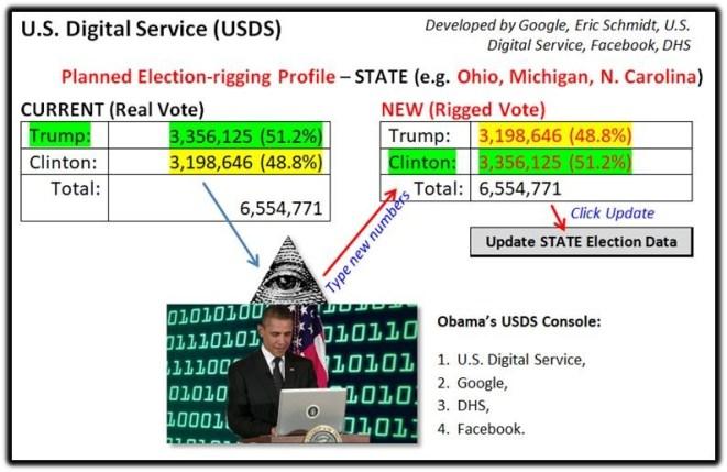 USDS chart