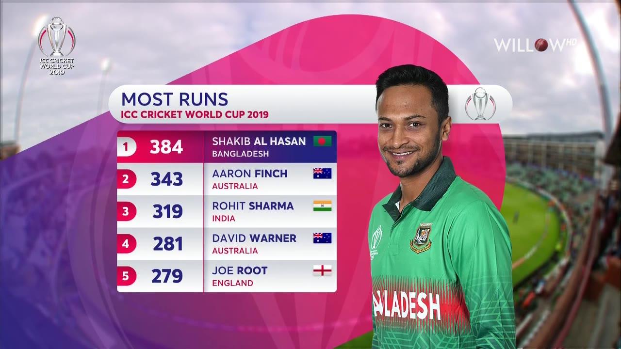 Shakib Al Hasan score most runs in a world cup for
