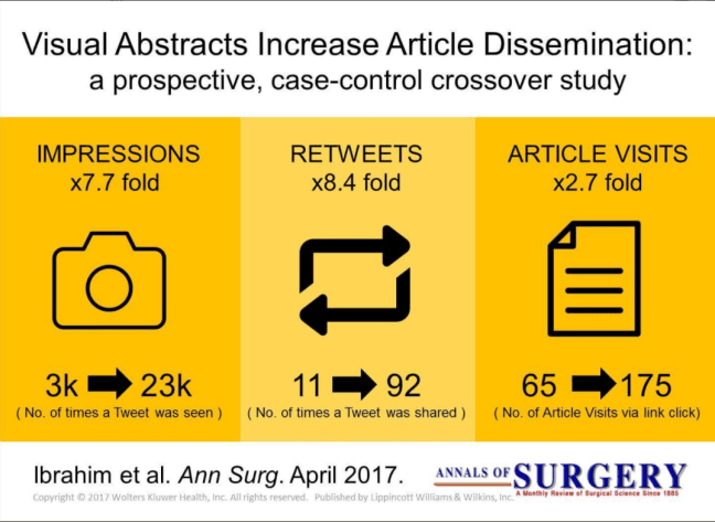 Visual Abstracts Increase Article Dissemination