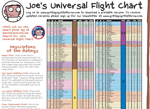 Joe   flight chart also innova aiming for the chains rh aimingforthechains wordpress