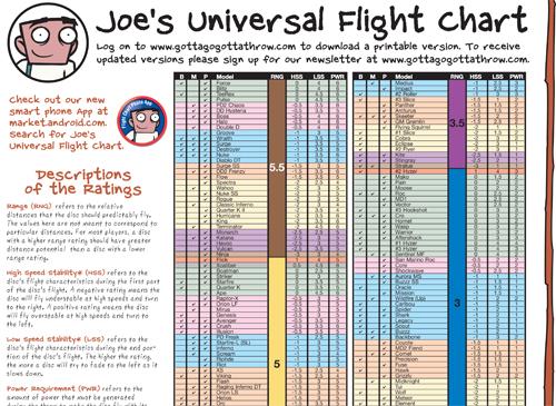Joe   flight chart also path aiming for the chains rh aimingforthechains wordpress