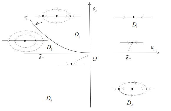 Two codimension-two bifurcations of a second-order