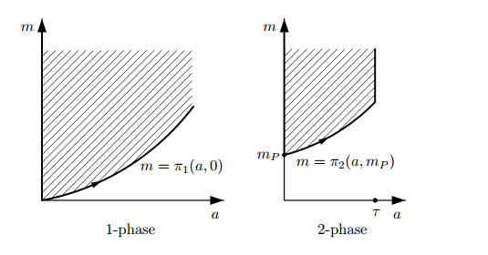 Applications of stochastic semigroups to cell cycle models