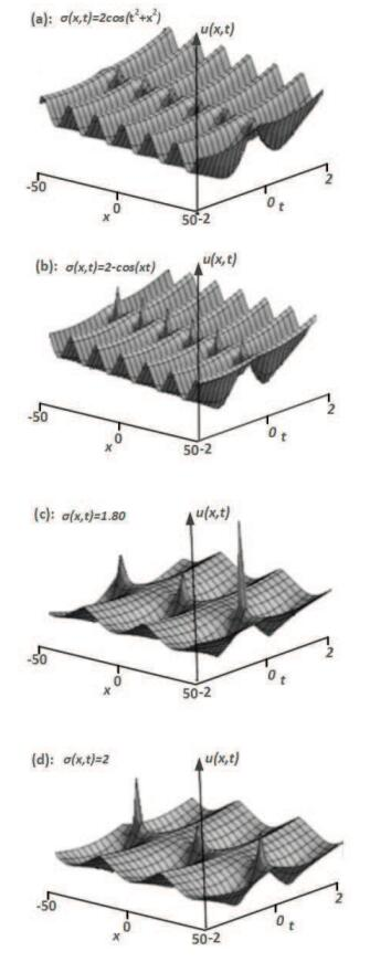Dynamics of traveling waves of variable order hyperbolic
