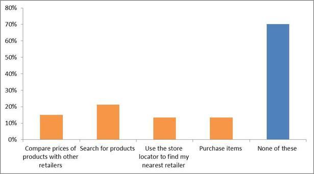 Влияние интернет планшетов на рынок электронной коммерции в 2012 году (прогноз)