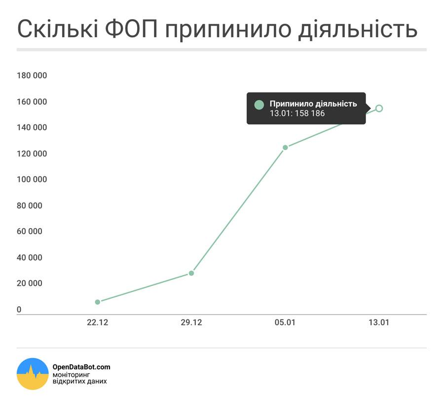 Вгосударстве Украина запоследние недели закрыли практически 160 тыс. физлиц-предпринимателей