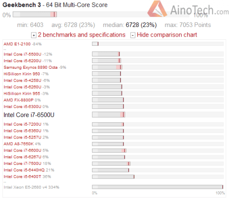 Intel Core i7 - 6500U geekbench 3 multi core
