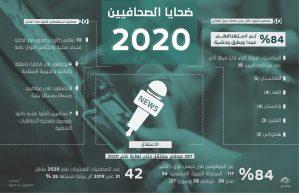 ضحايا الصحافيين لعام 2020
