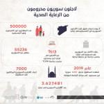 لاجئون سوريون محرومون من الرعاية الصحية