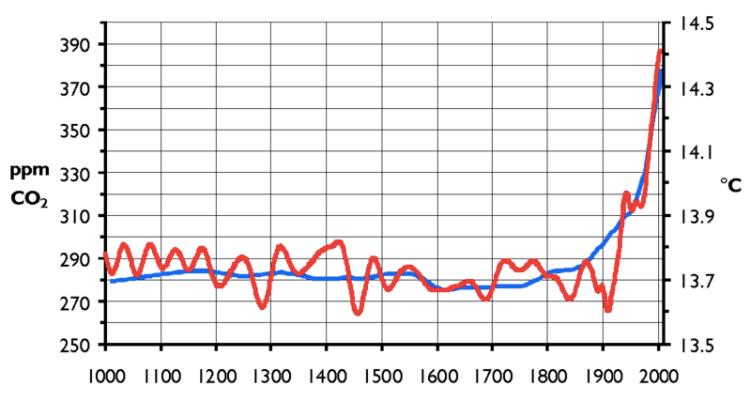 Gráfica, CO2 y calentamiento global