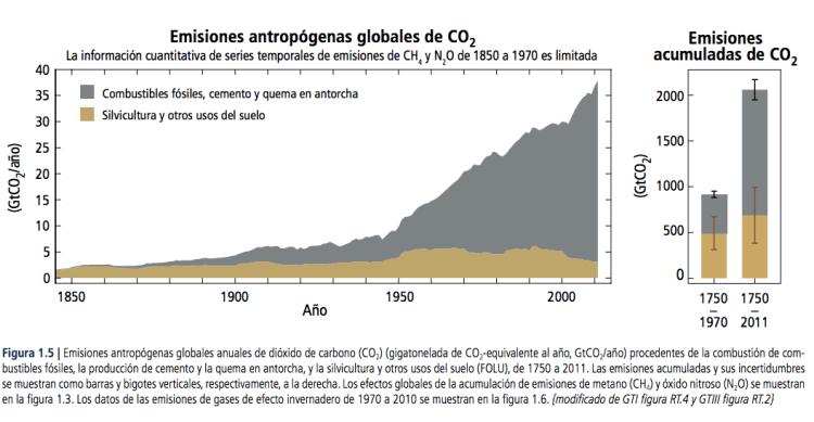 Gráficos calentamiento global