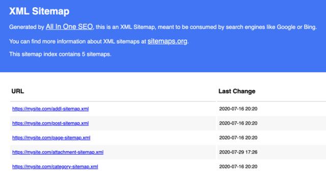 XML sitemap helps index your website
