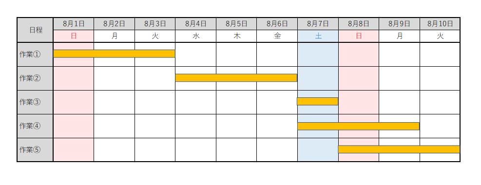 バーチャート工程表