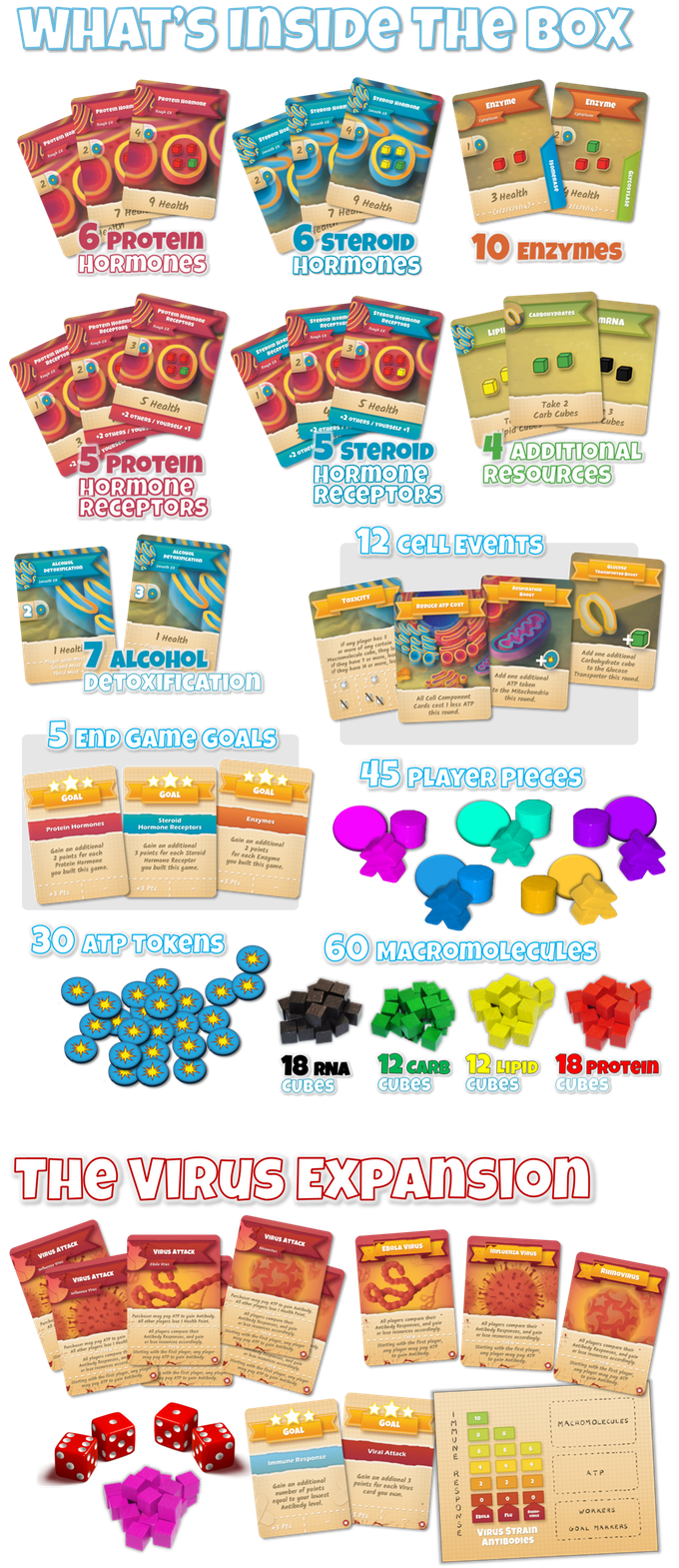 Kickstarter Alert: Score More Hormones Than Your Friends With 'Cytosis:  A Cell Biology Board Game'