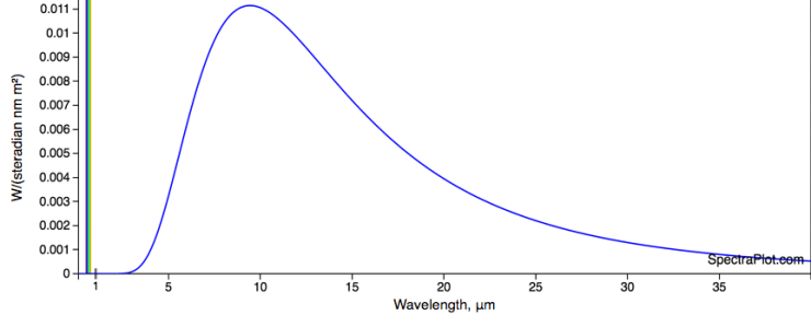 A blackbody curve approximating a human body (based off surface skin temperature of 307 Kelvin)