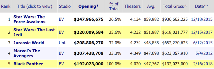 Black Panther broke some notable box-office records in its opening weekend.