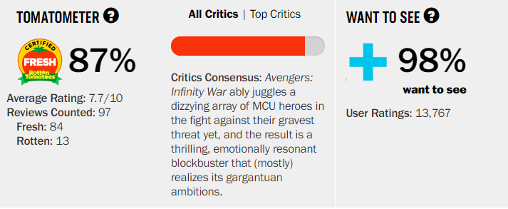 Avengers: Infinity War score revealed on Rotten Tomatoes