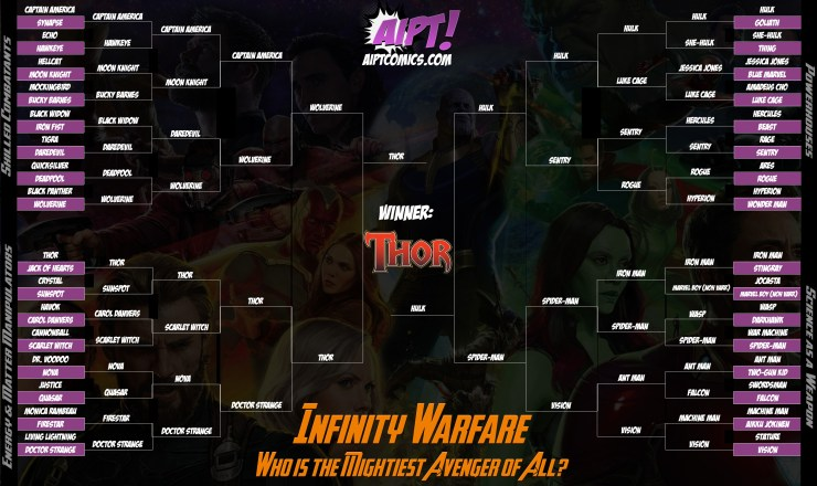 Infinity Warfare results: The mightiest Avenger is...
