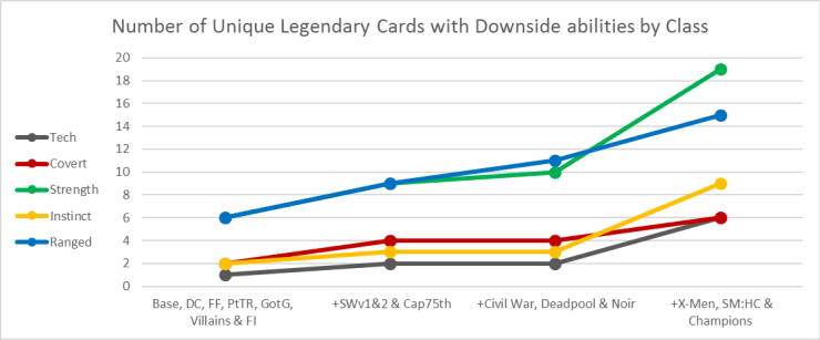 The Critical Angle: Do card abilities in Marvel Legendary really trend by class?