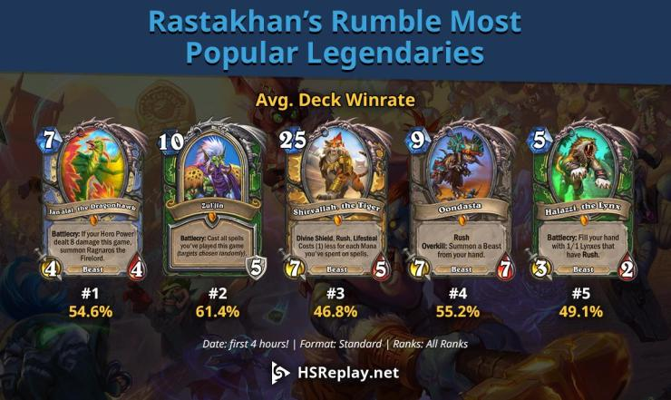 Hearthstone: Most popular Legendary cards from first day of Rastakhan's Rumble