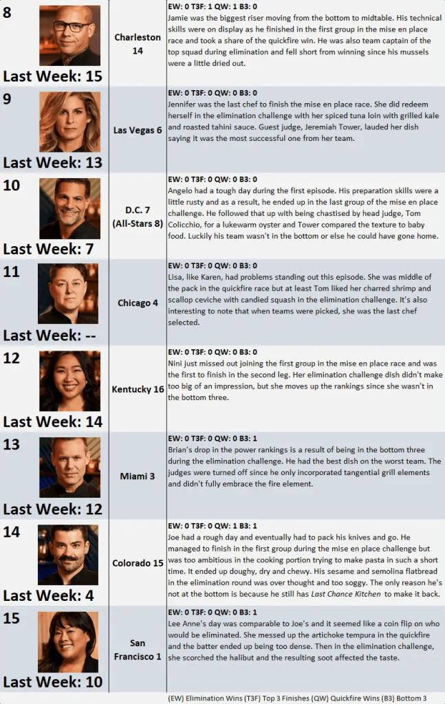Top Chef Season 17 Power Rankings: Week 1